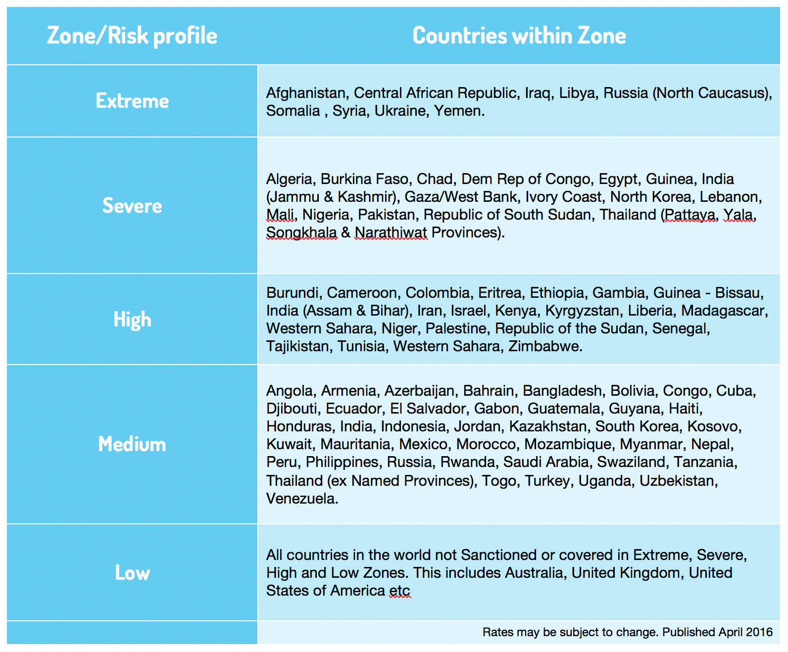 Insurance zone classification by Insurance for journalists